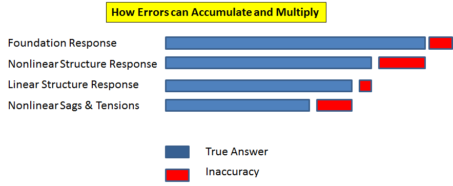 Accumulating Errors
