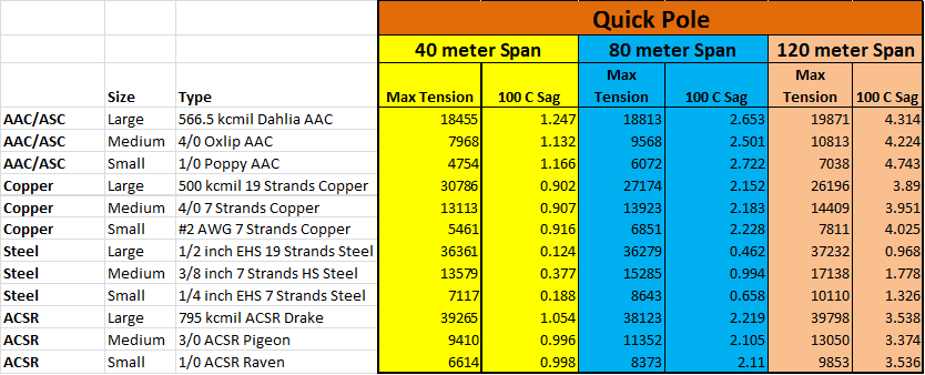 Quick Pole Level Span Results