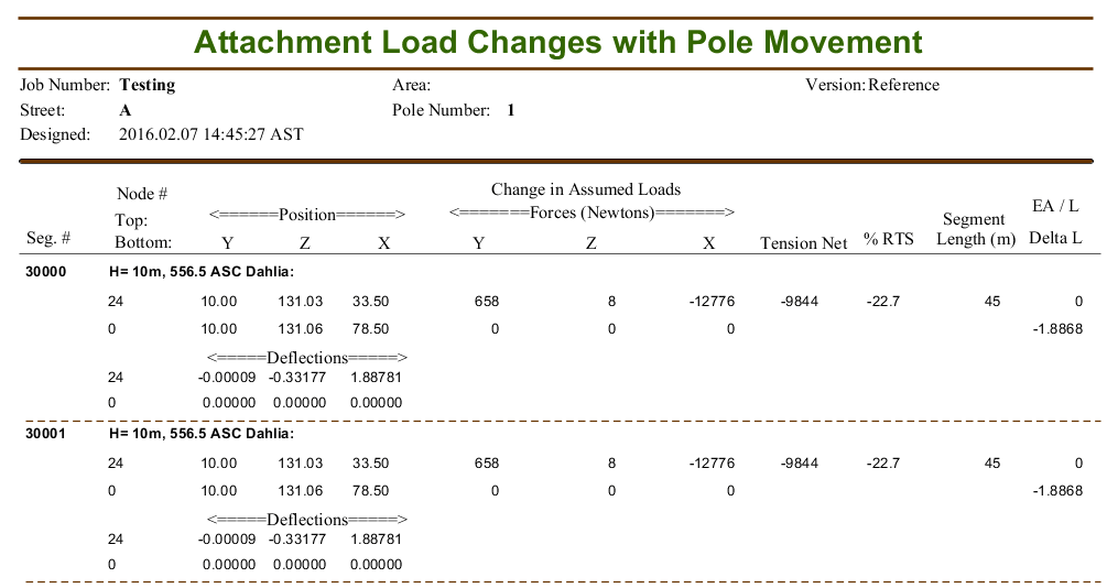 Attachment Load Changes with Pole Movement