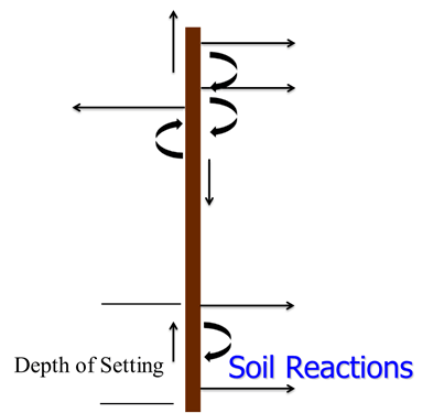 Soil Reactions