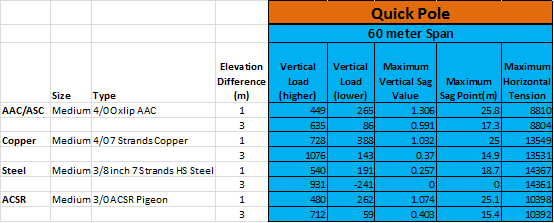 Unlevel Quick Pole Results